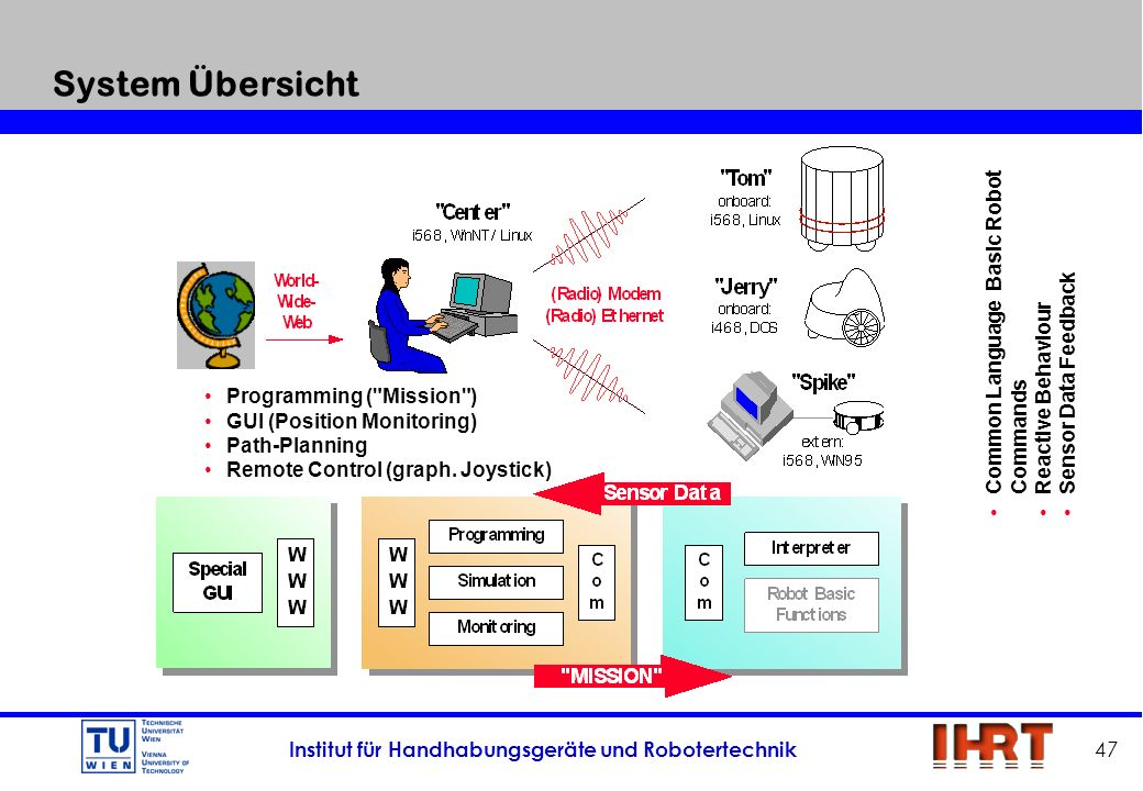 System Übersicht Common Language Basic Robot Commands