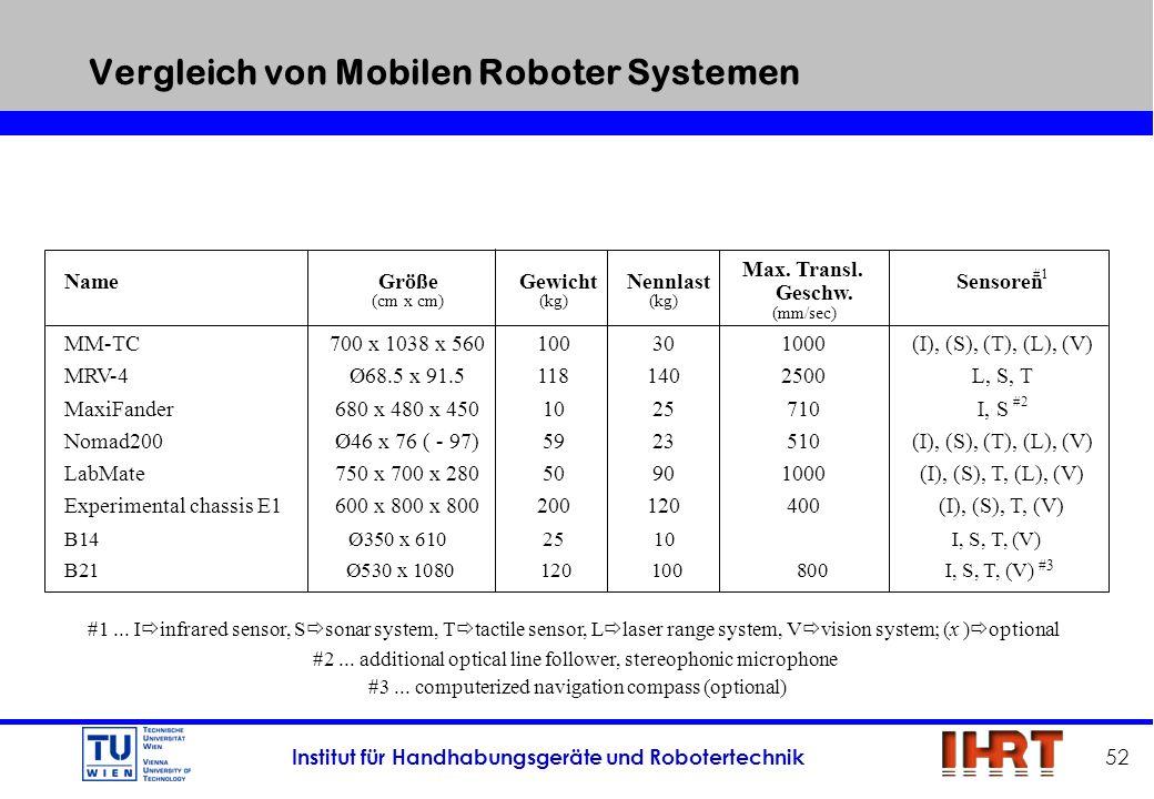 Vergleich von Mobilen Roboter Systemen