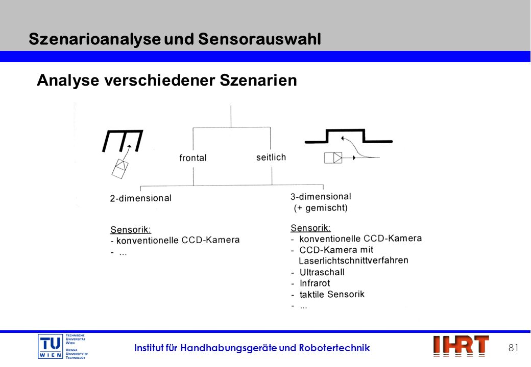 Szenarioanalyse und Sensorauswahl
