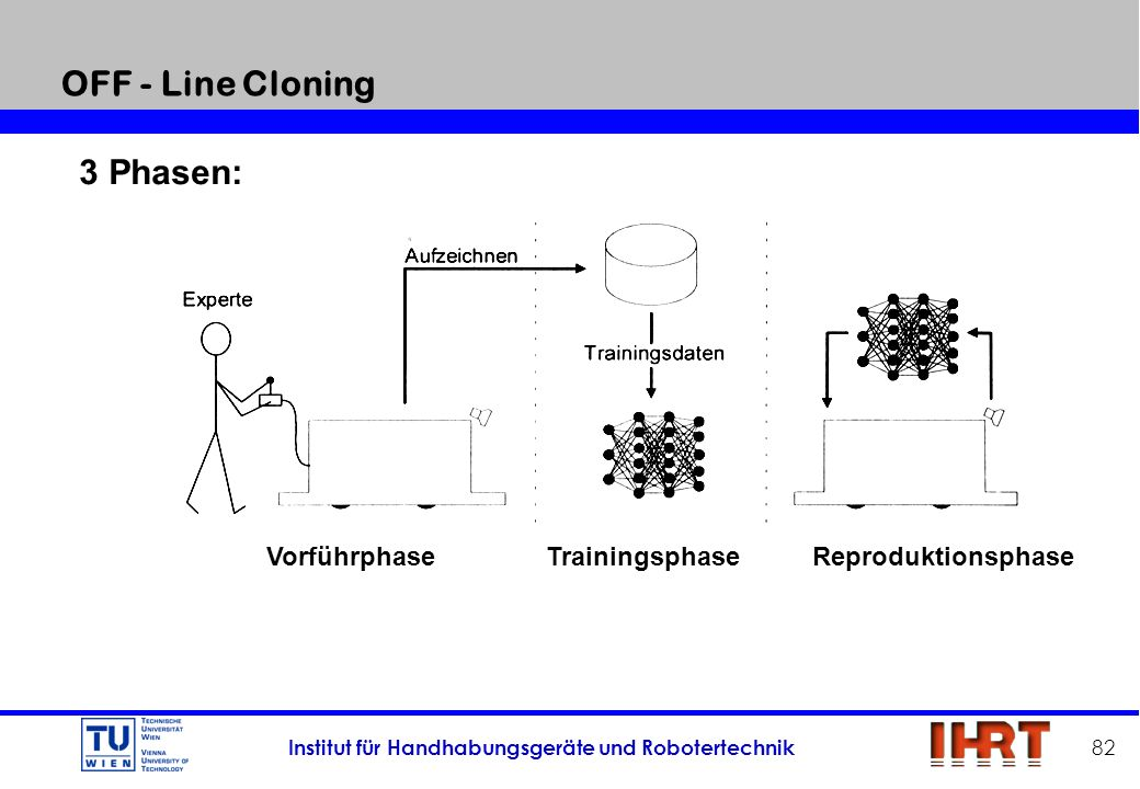 OFF - Line Cloning 3 Phasen: