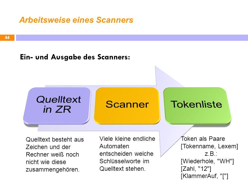 Arbeitsweise eines Scanners