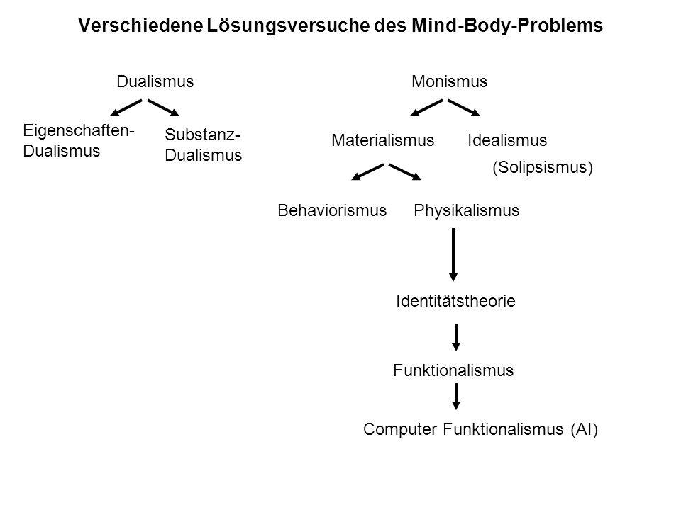 Verschiedene Lösungsversuche des Mind-Body-Problems