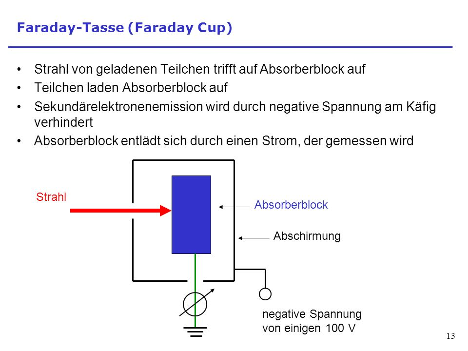 Faraday-Tasse (Faraday Cup)