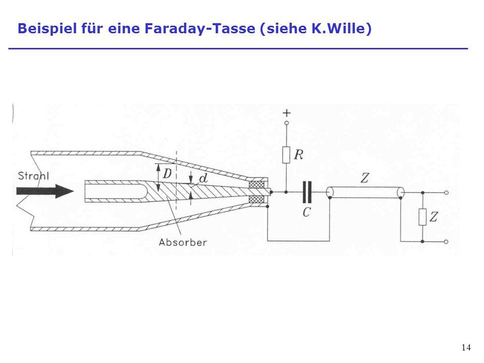Beispiel für eine Faraday-Tasse (siehe K.Wille)