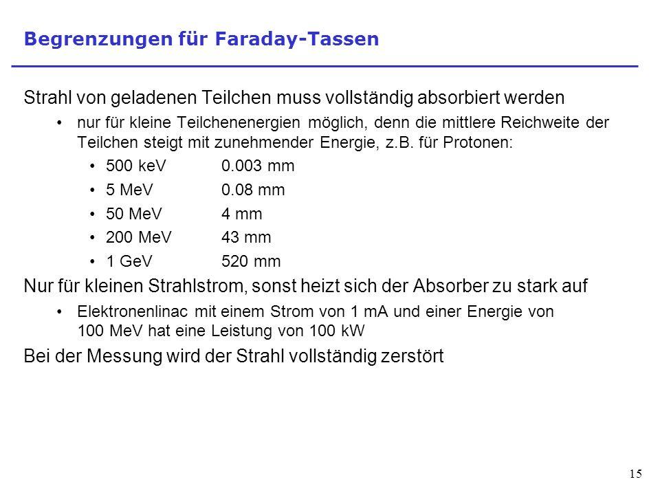 Begrenzungen für Faraday-Tassen