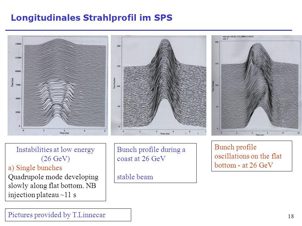 Longitudinales Strahlprofil im SPS