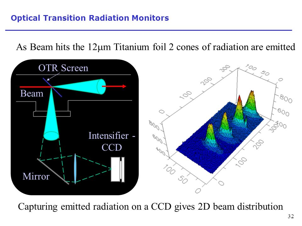 Optical Transition Radiation Monitors