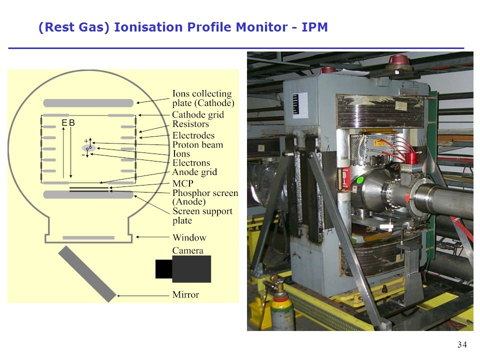 (Rest Gas) Ionisation Profile Monitor - IPM