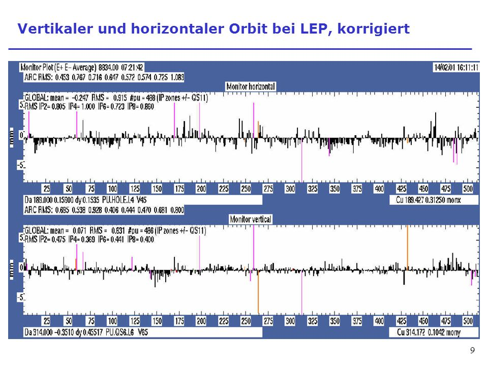Vertikaler und horizontaler Orbit bei LEP, korrigiert