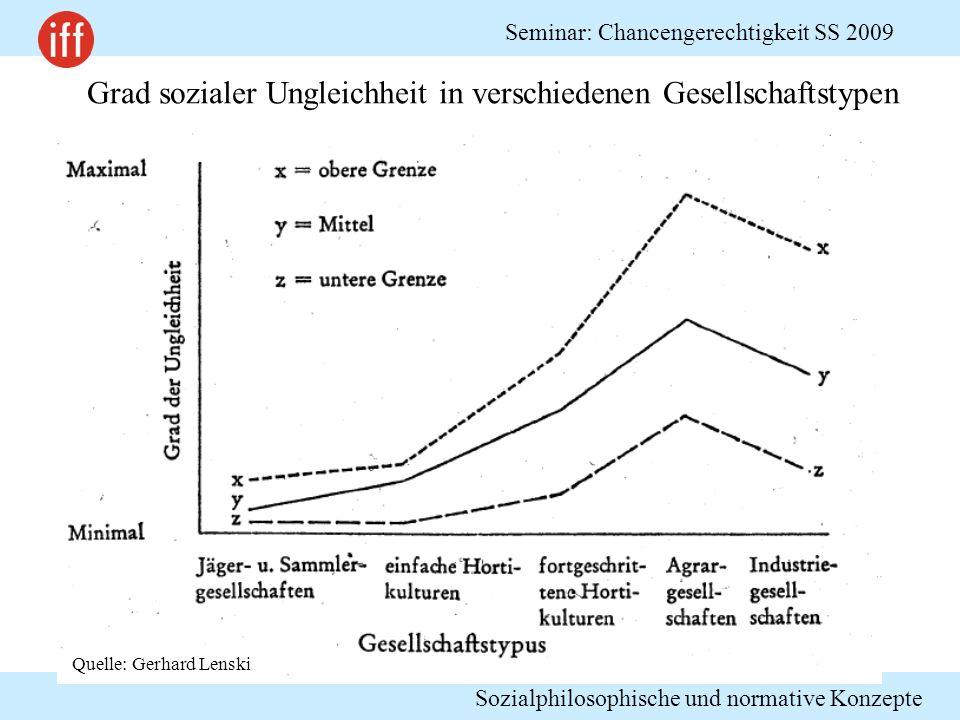 Grad sozialer Ungleichheit in verschiedenen Gesellschaftstypen