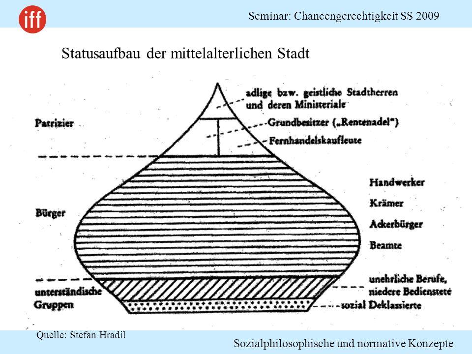 Statusaufbau der mittelalterlichen Stadt