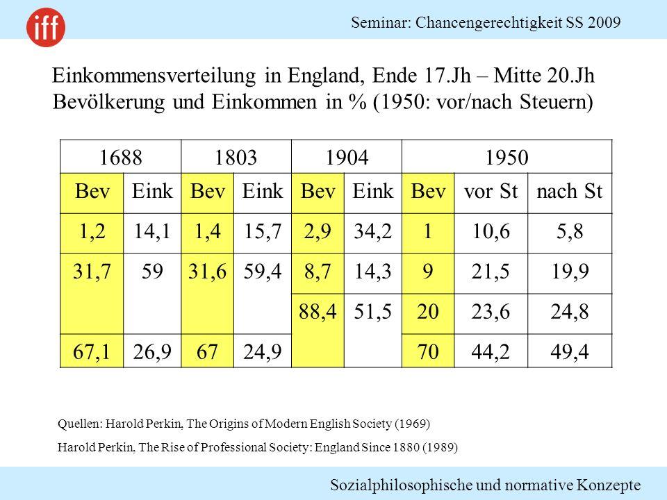 Einkommensverteilung in England, Ende 17.Jh – Mitte 20.Jh