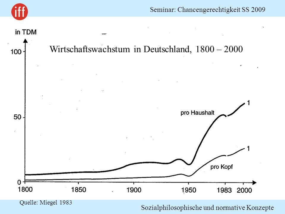 Wirtschaftswachstum in Deutschland, 1800 – 2000