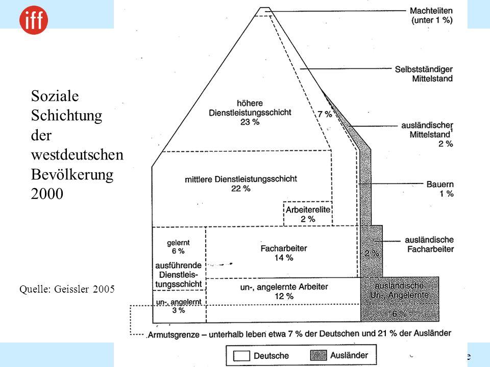 Soziale Schichtung der westdeutschen Bevölkerung 2000