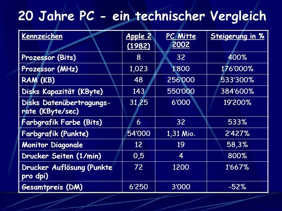 20 Jahre PC - ein technischer Vergleich