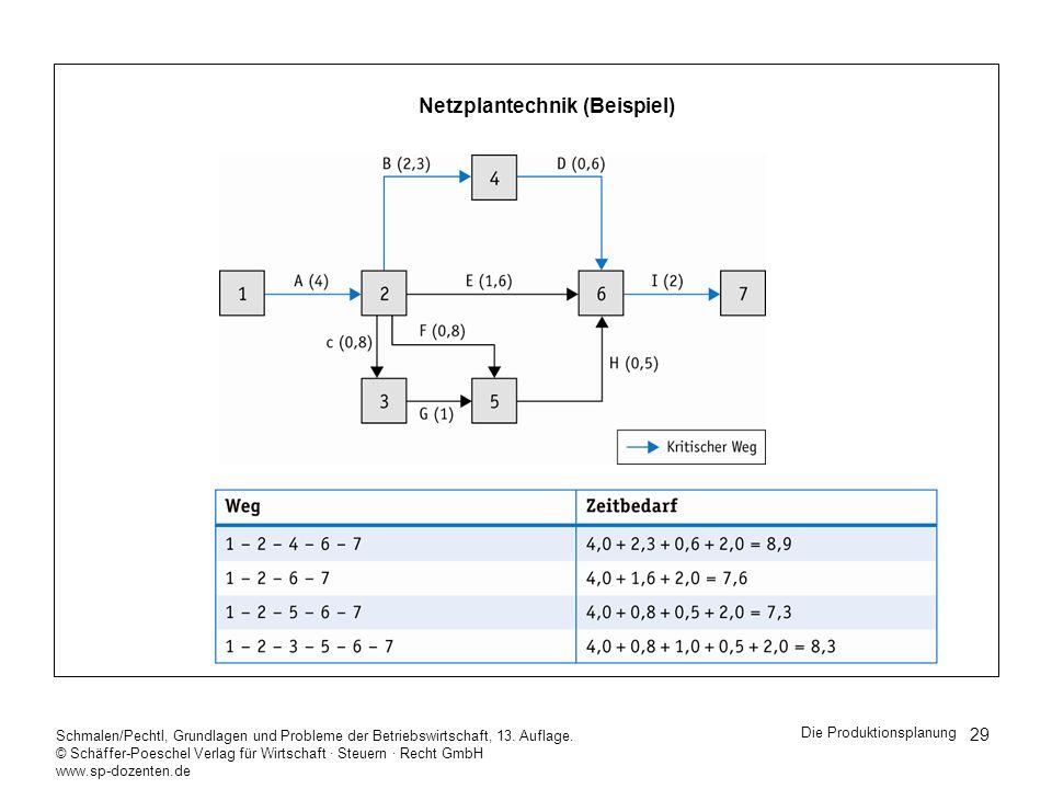 Netzplantechnik (Beispiel)