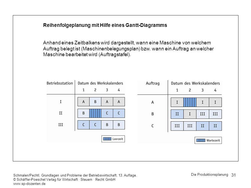 Reihenfolgeplanung mit Hilfe eines Gantt-Diagramms