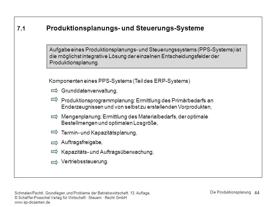 7.1 Produktionsplanungs- und Steuerungs-Systeme
