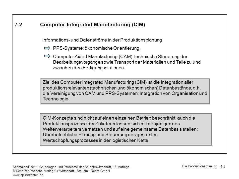 7.2 Computer Integrated Manufacturing (CIM)