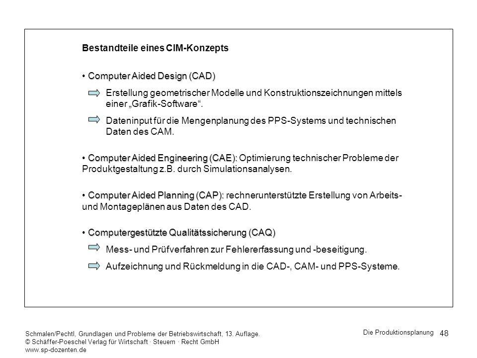 Bestandteile eines CIM-Konzepts Computer Aided Design (CAD)