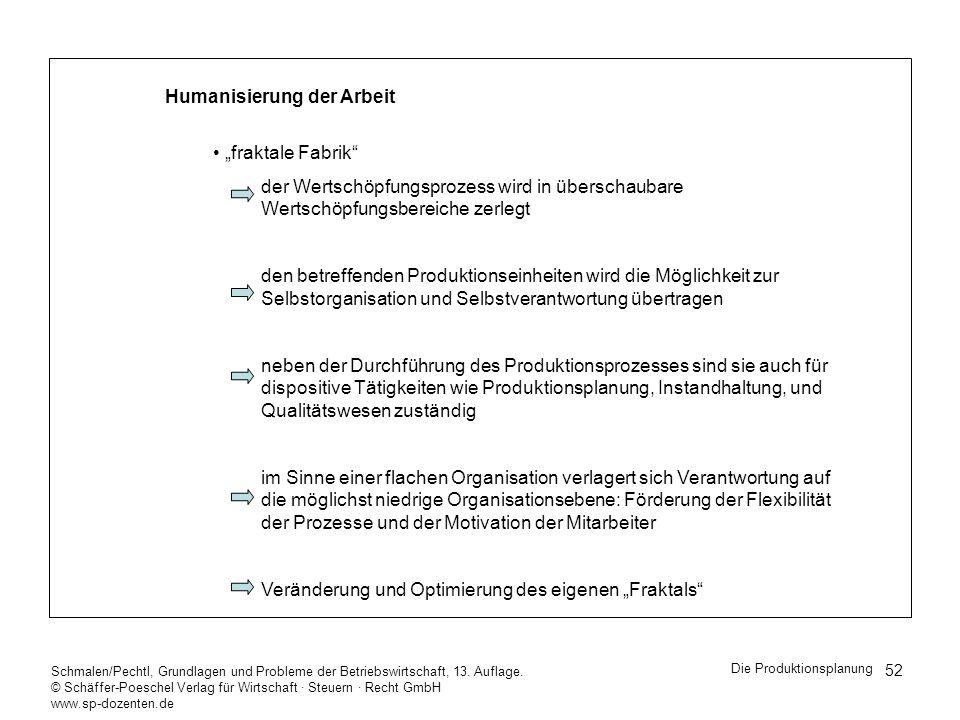 """Humanisierung der Arbeit """"fraktale Fabrik"""