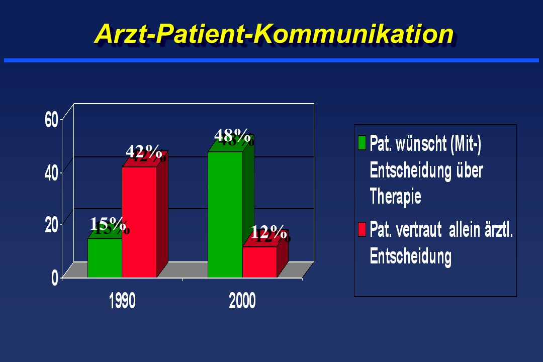 Arzt-Patient-Kommunikation