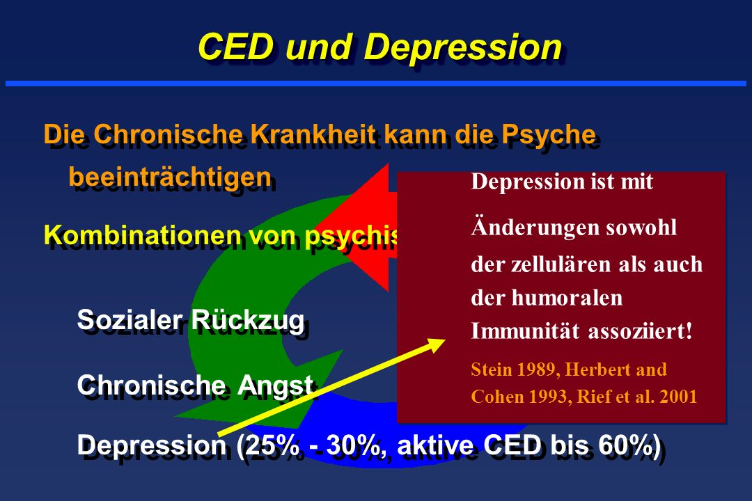 Depression (25% - 30%, aktive CED bis 60%)