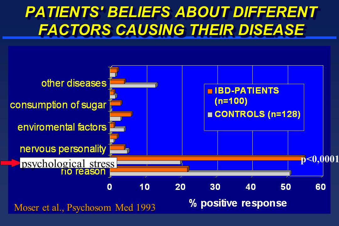 PATIENTS BELIEFS ABOUT DIFFERENT FACTORS CAUSING THEIR DISEASE