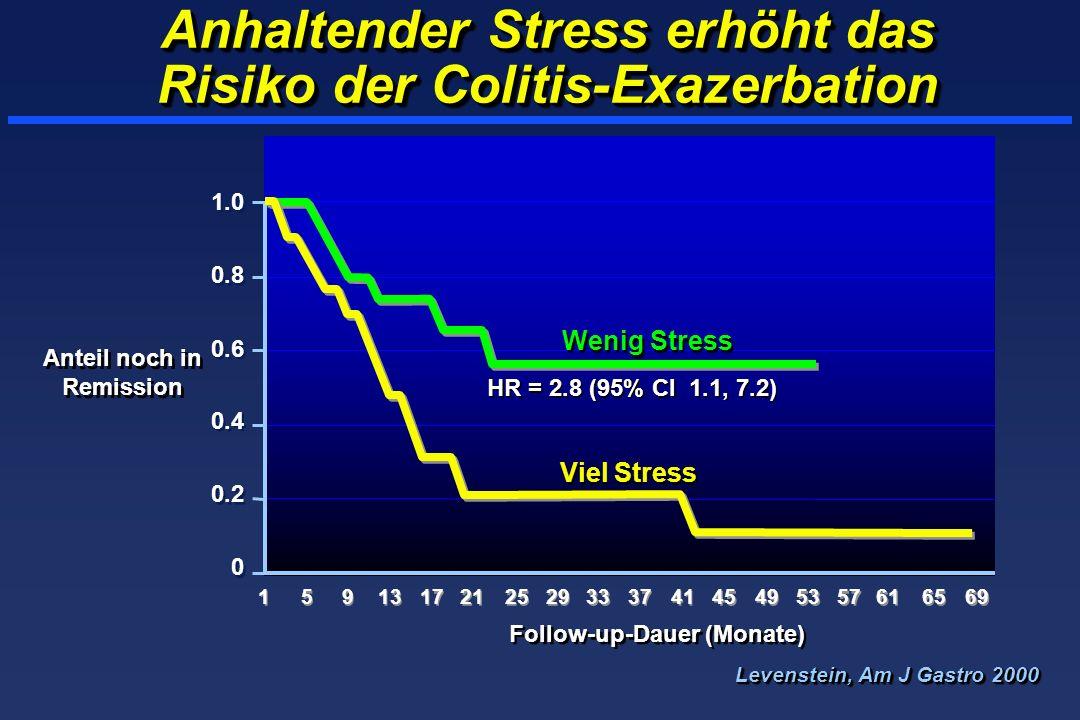 Anhaltender Stress erhöht das Risiko der Colitis-Exazerbation