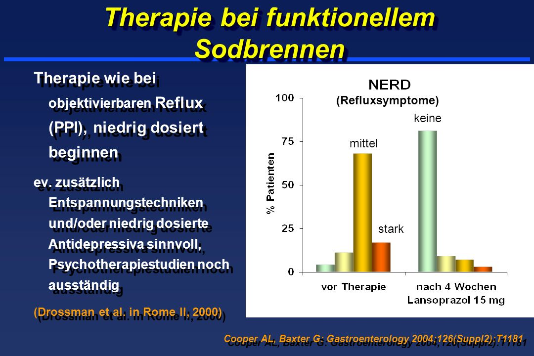 Therapie bei funktionellem Sodbrennen