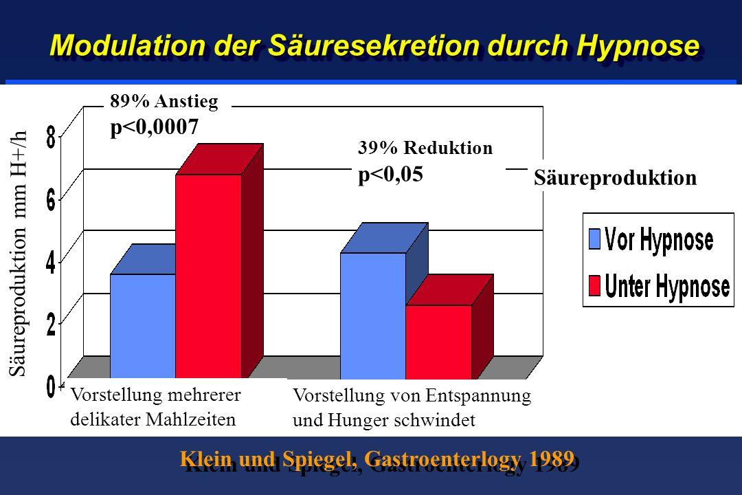 Modulation der Säuresekretion durch Hypnose