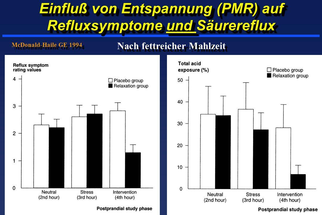 Einfluß von Entspannung (PMR) auf Refluxsymptome und Säurereflux