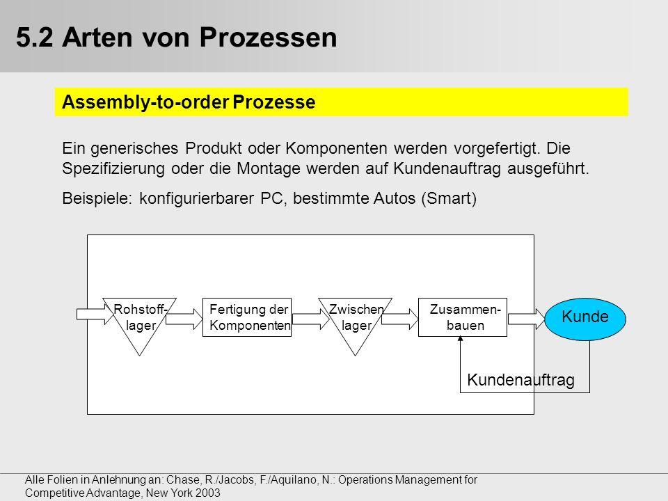 5.2 Arten von Prozessen Assembly-to-order Prozesse