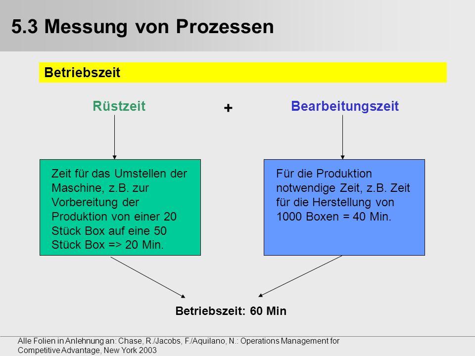 5.3 Messung von Prozessen + Betriebszeit Rüstzeit Bearbeitungszeit