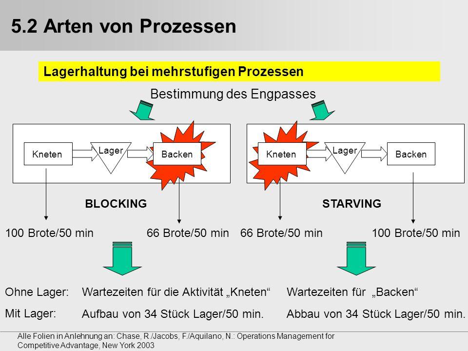 5.2 Arten von Prozessen Lagerhaltung bei mehrstufigen Prozessen