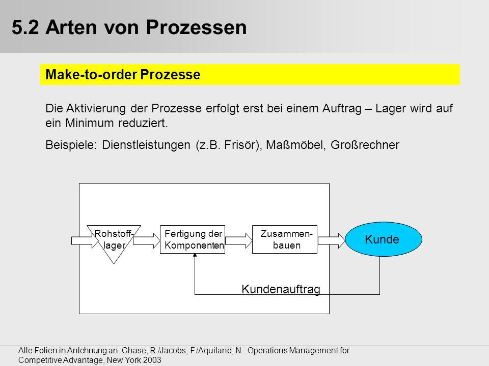 5.2 Arten von Prozessen Make-to-order Prozesse