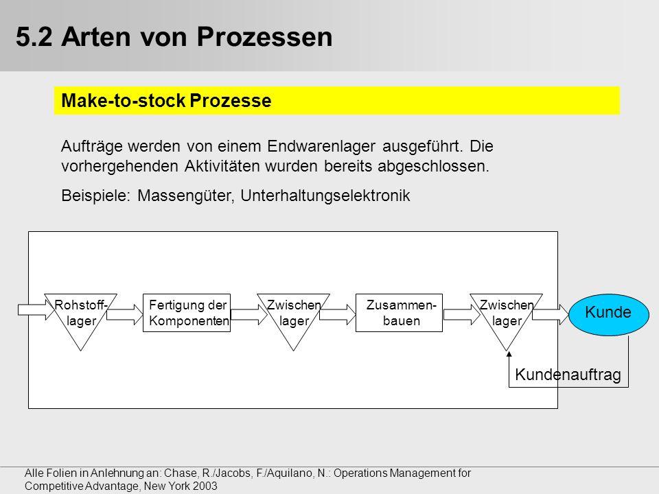 5.2 Arten von Prozessen Make-to-stock Prozesse