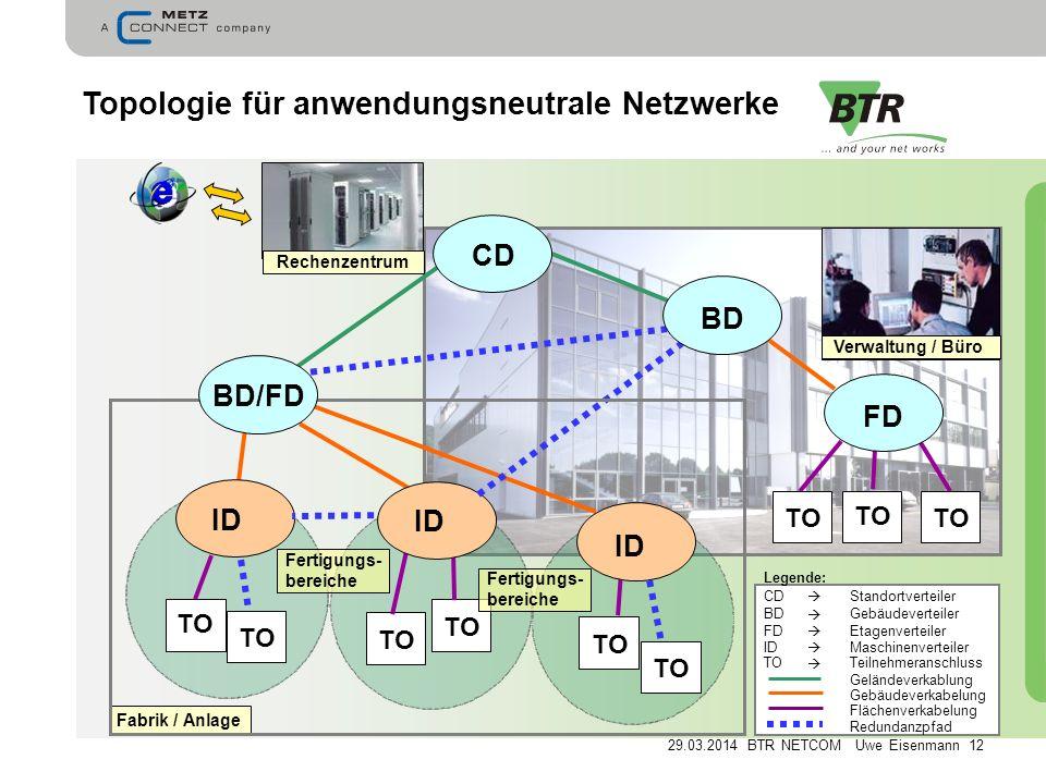 Topologie für anwendungsneutrale Netzwerke