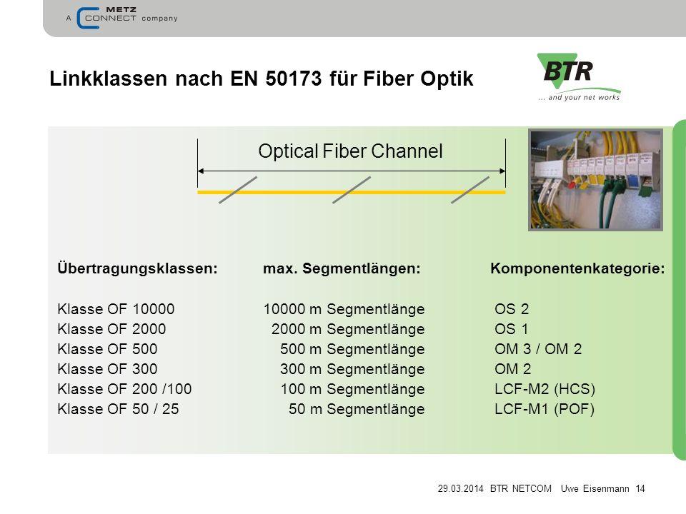 Linkklassen nach EN 50173 für Fiber Optik