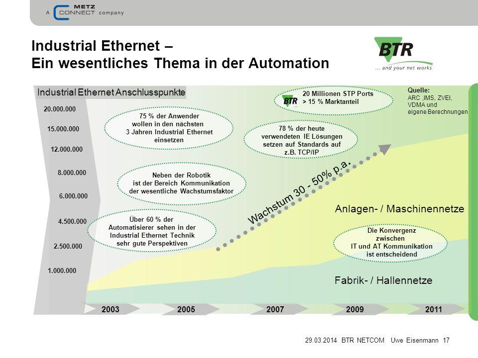 Industrial Ethernet – Ein wesentliches Thema in der Automation