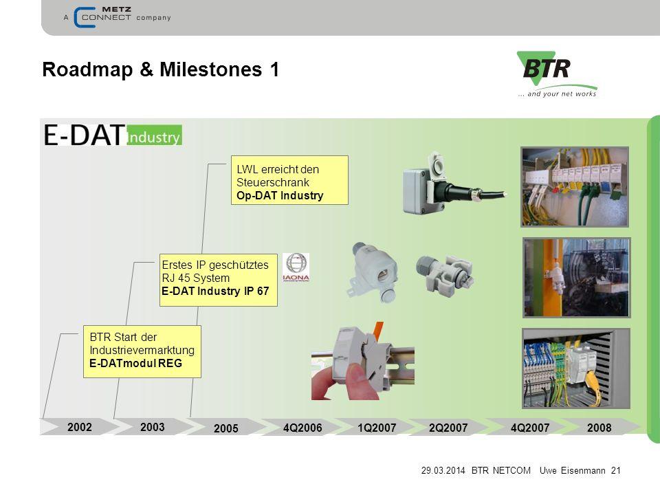 Roadmap & Milestones 1 LWL erreicht den Steuerschrank Op-DAT Industry