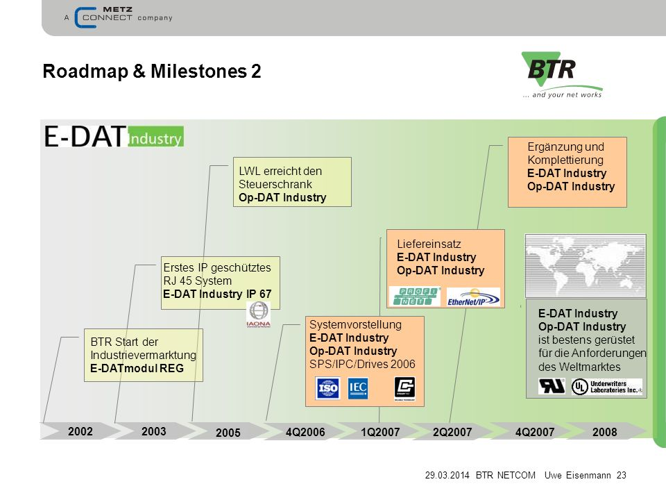 Roadmap & Milestones 2 Ergänzung und Komplettierung E-DAT Industry