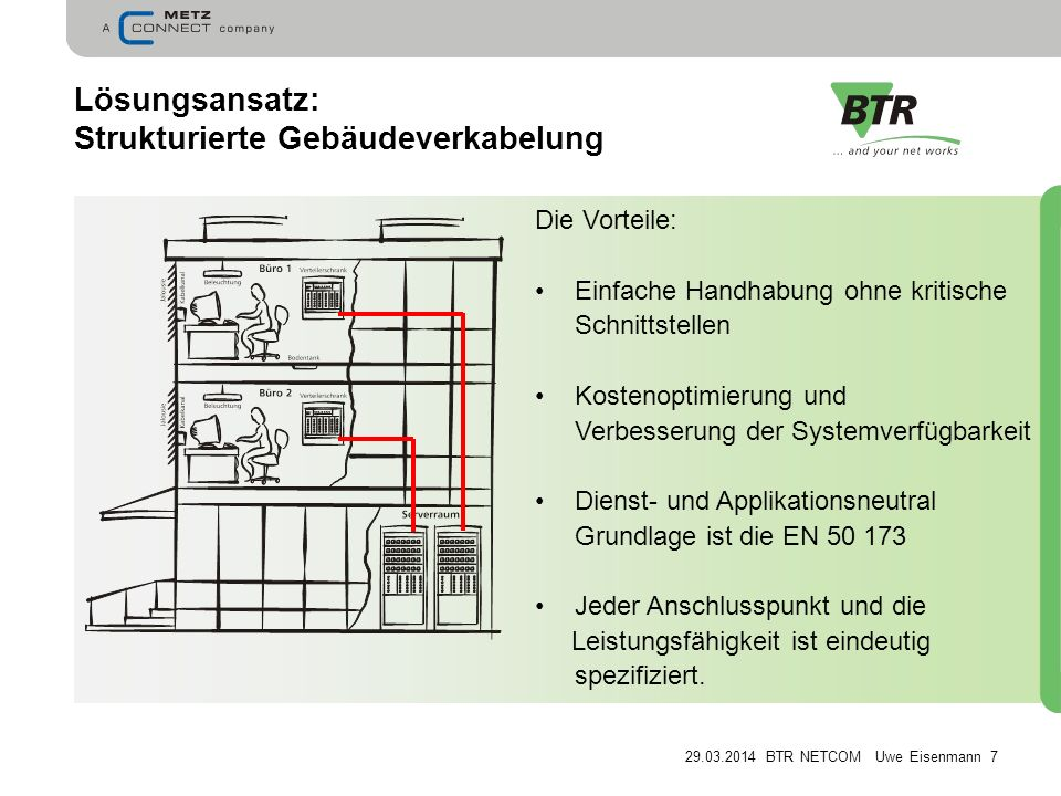 Lösungsansatz: Strukturierte Gebäudeverkabelung
