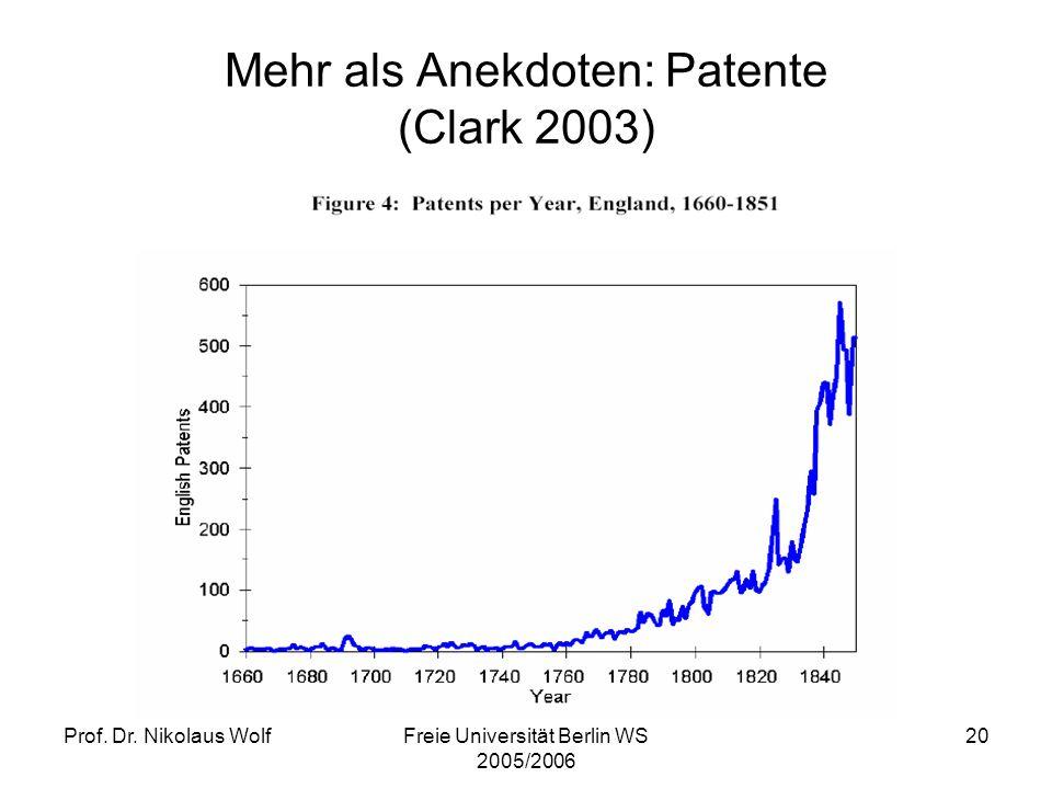 Mehr als Anekdoten: Patente (Clark 2003)