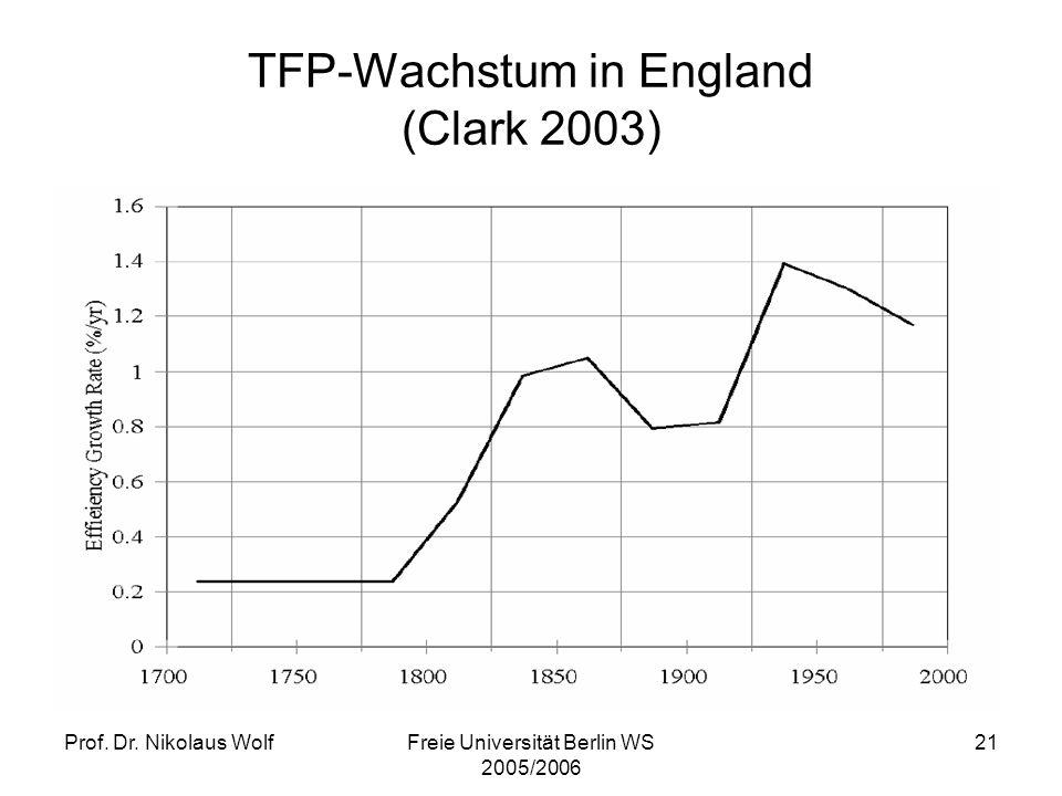 TFP-Wachstum in England (Clark 2003)