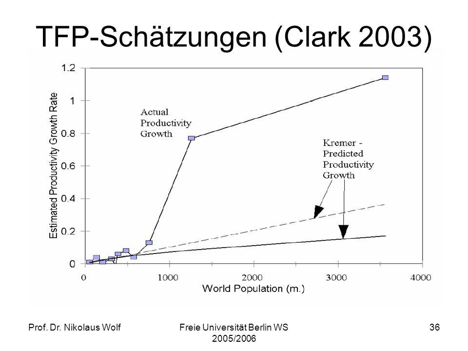 TFP-Schätzungen (Clark 2003)