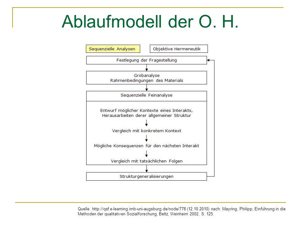Ablaufmodell der O. H.