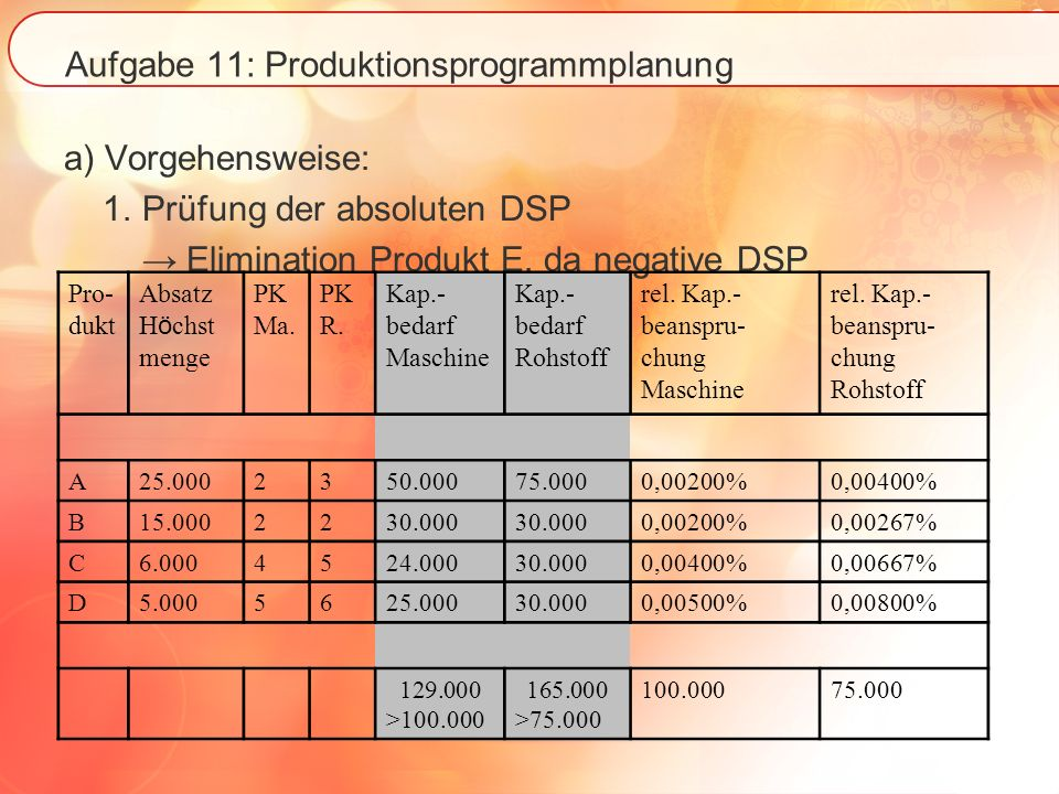 Aufgabe 11: Produktionsprogrammplanung