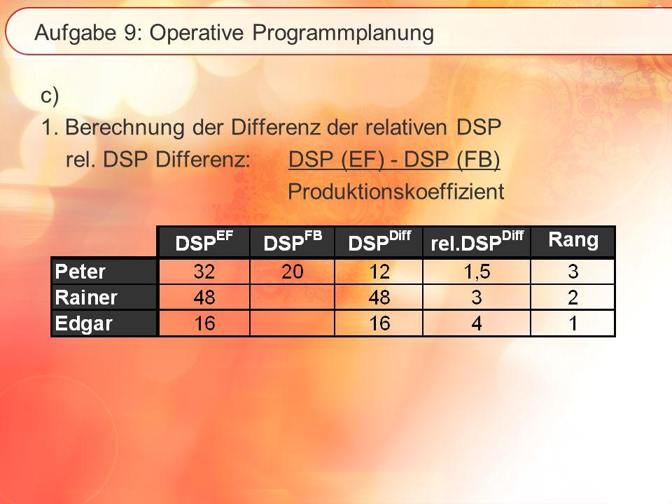 Aufgabe 9: Operative Programmplanung