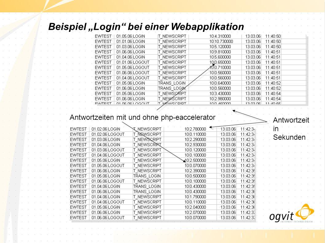 """Beispiel """"Login bei einer Webapplikation"""